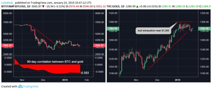 Biểu đồ giá Bitcoin và Vàng