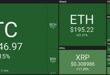 Giá bitcoin nhảy vọt ngày 26/10/2019