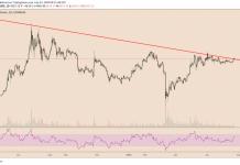 Giá bitcoin ngày 24/07/2020 - Nguồn Tradingview