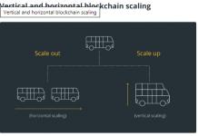Tỷ lệ dọc và ngang Blockchain