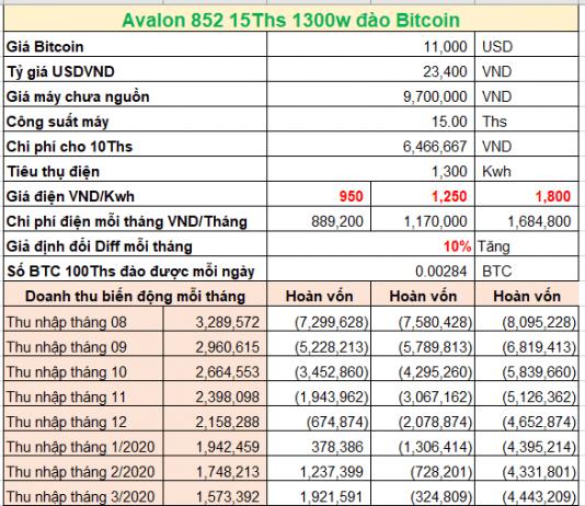 Bảng tính lợi nhuận máy đào Avalon 852 1300W