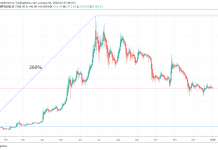 Giá bitcoin năm 2019